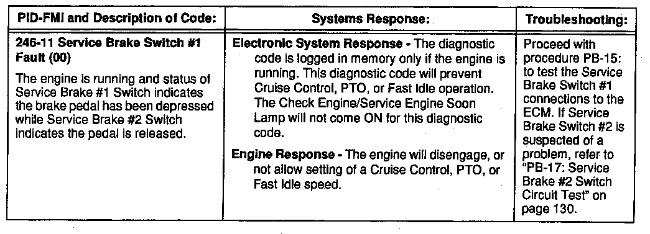 3100 HEUI Troubleshooting Cruise Control, Fast Idle Enable