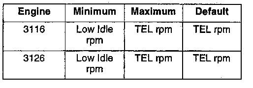 3100 HEUI Dedicated PTO Parameters | Caterpillar Engines