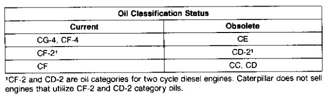 3116 and 3126 HEUI Truck Engines Lubricant Specifications