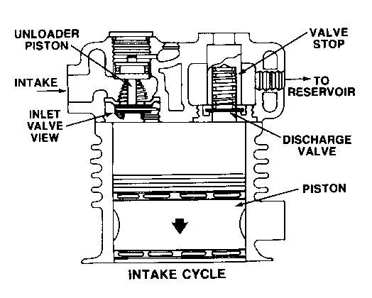 Bendix Air Compressor Operation | Caterpillar Engines