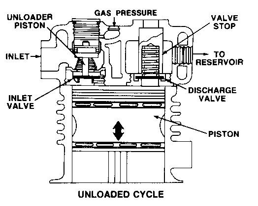 bendix air compressor operation
